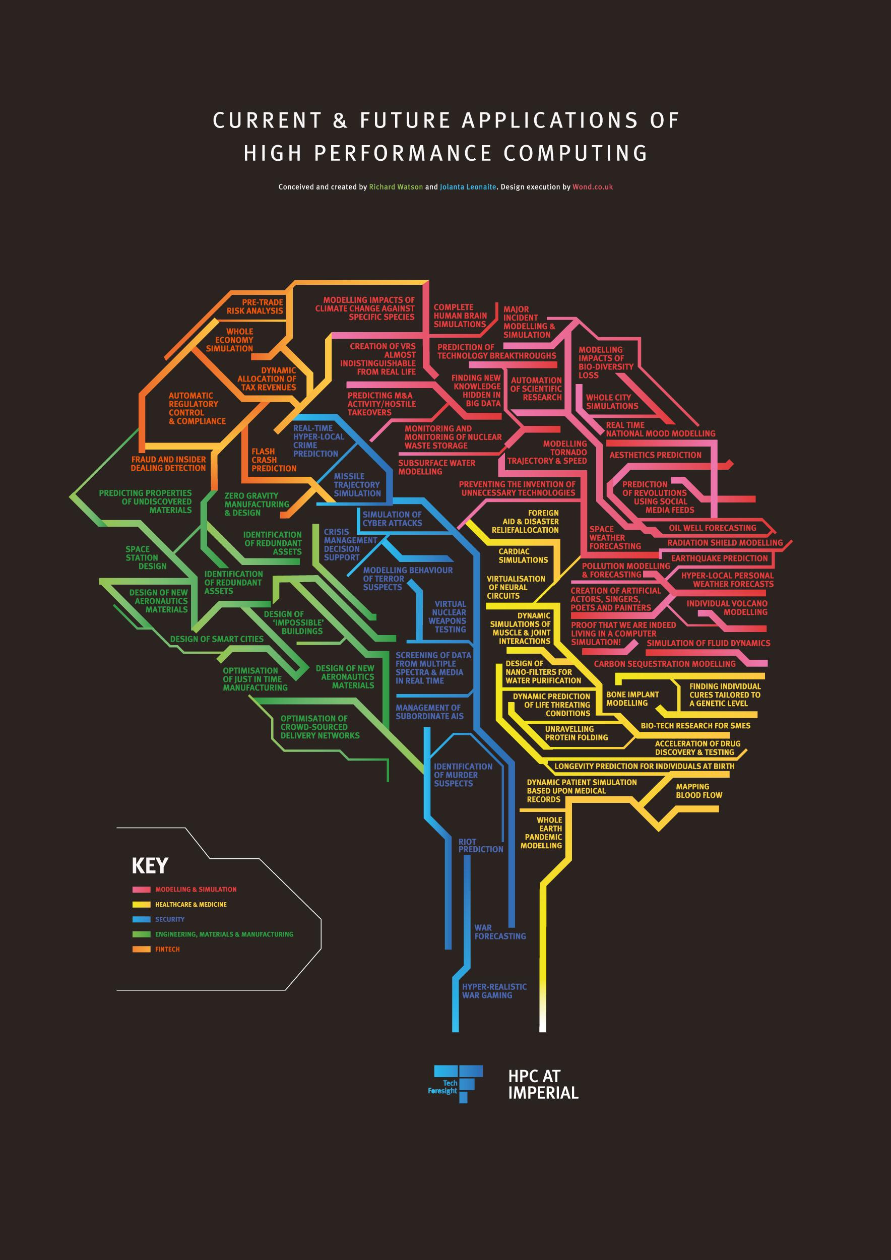 Tech Foresight HPC map
